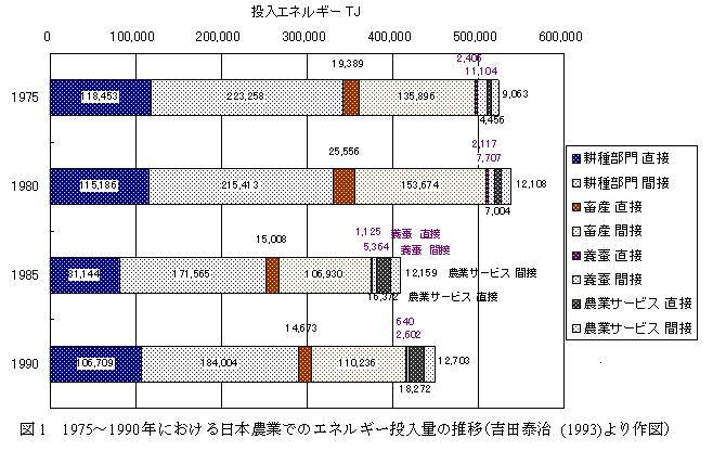 図1 1975〜1990年における日本農業でのエネルギー投入量の推移(吉田泰治(1993)より作図)