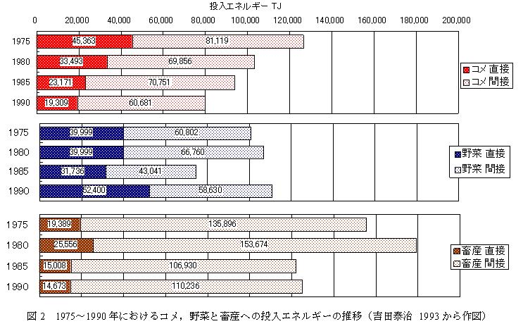 図2 1975〜1990年におけるコメ,野菜と畜産への投入エネルギーの推移(吉田泰治 11993から作図)