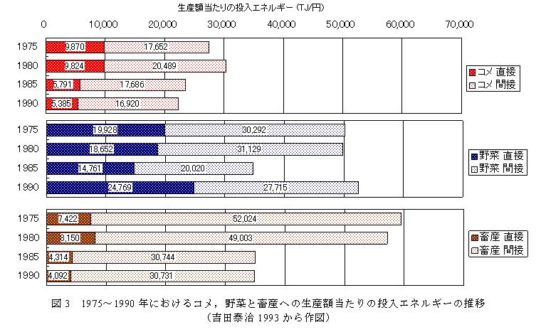 図3 1975〜1990年におけるコメ,野菜と畜産への生産額当たりの投入エネルギーの推移(吉田泰治 1993から作図)