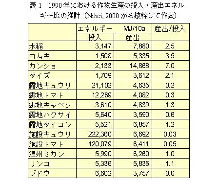 表1 1990年における作物生産の投入・産出エネルギー比の推計(Nihei,2000から抜粋して作表)